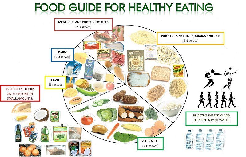 Gaps Food Lists